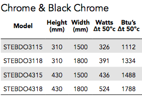 BDO Chrome and Black Heating Outputs