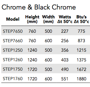 TRC Step Towel Radiator Sizing and Heating Outputs