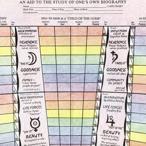 Human Life, Life Chart ONLY by George and Gisela O'Neil, Florin Lowndes