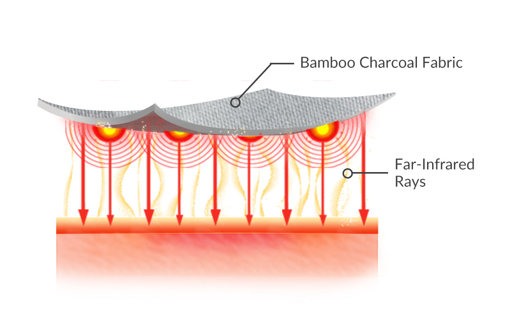 Far infrared is proven to improve blood circulation & contractions