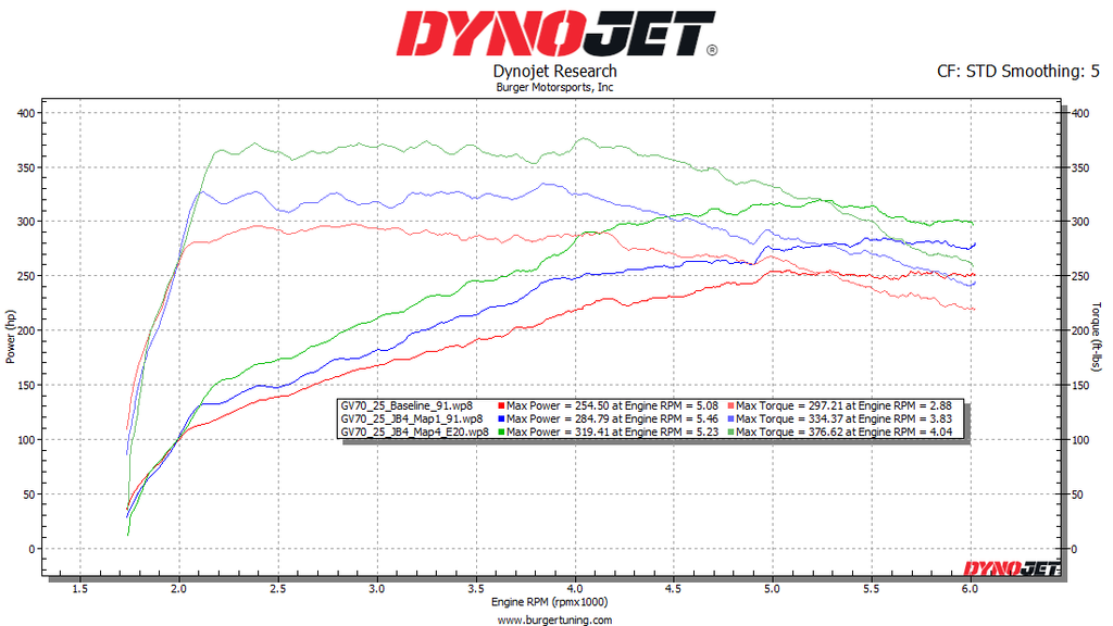 2021 Genesis GV80 with JB4 dyno chart results