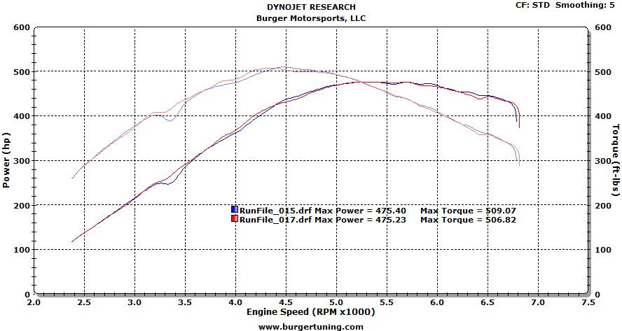 BMW 335i performance chip