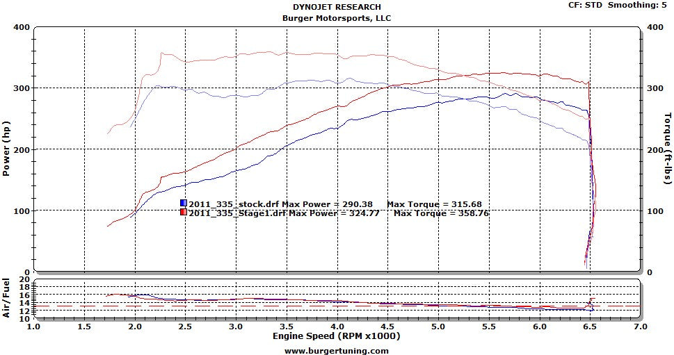 N55 Stage 1 Dyno Results
