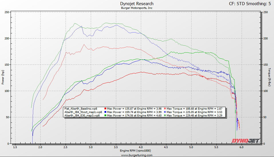 Fiat Abarth Dyno Results Chart JB4 Performance Tuner for Fiat Abarth tune tuning software stage 2 Stage 3