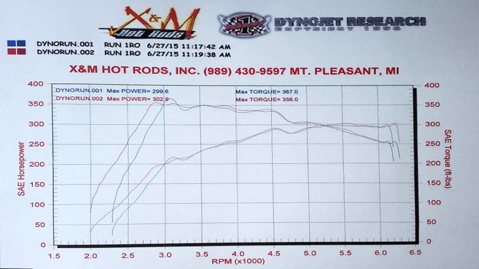 Typical dyno of car with down pipe, intake and cooler:
