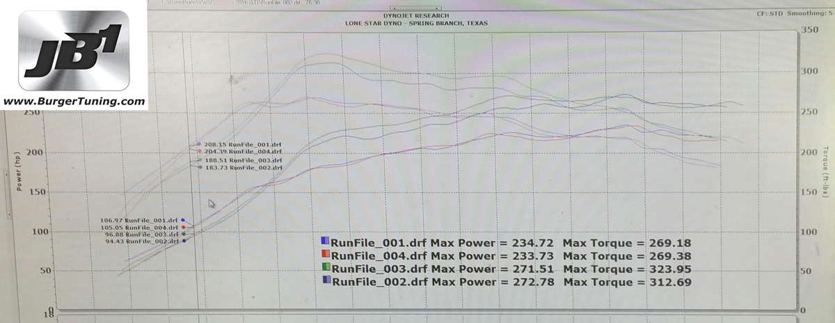 Typical power gain on stock car measured at the wheels  (300hp engine estimate):