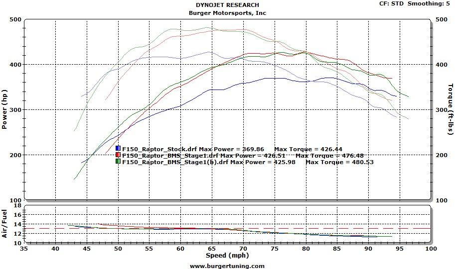 2017 Ford Raptor Dyno Stock vs. BMS Jb4