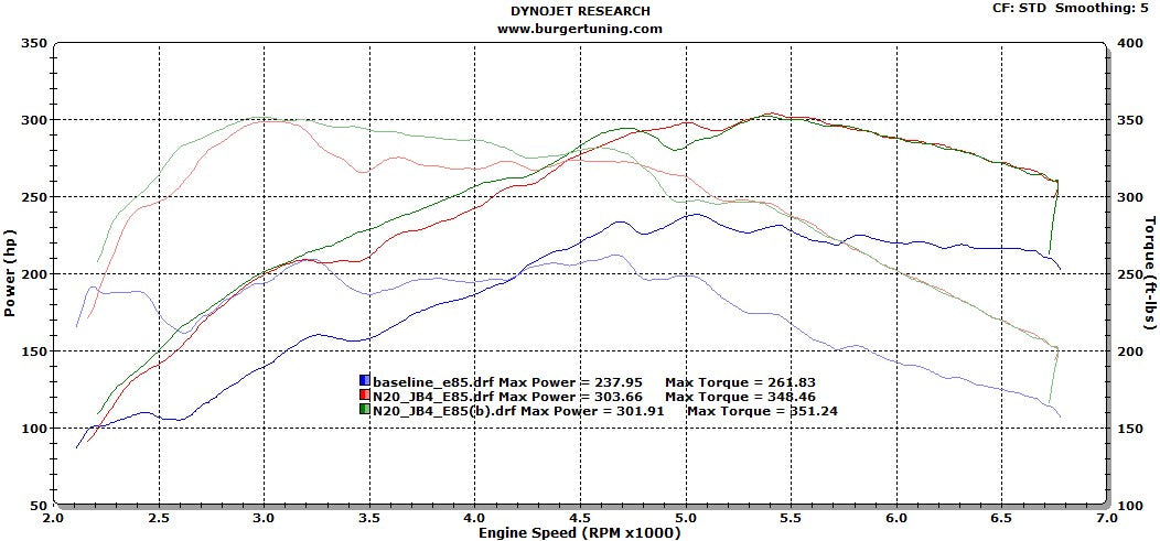 328 E85 Jb4 dyno bmw 328i f30 performance upgrades