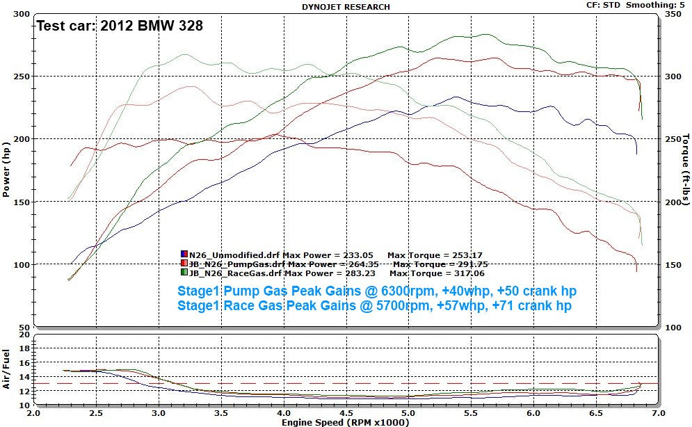 N20 Stage 1 Dyno Results