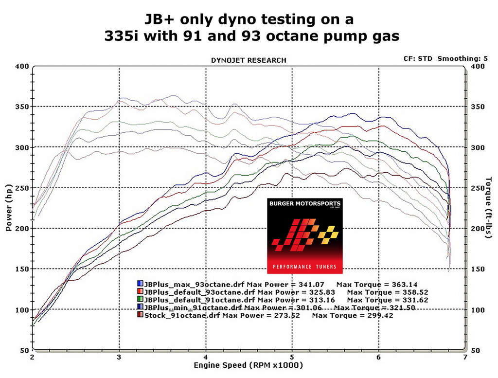 N54 BMW 335i Dyno Stock vs. JB Plus tuned