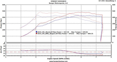 M3/M4 S55 Stage1 Dyno Results