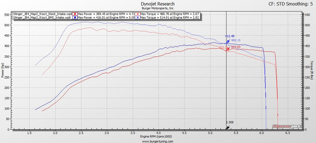 KIA Stinger BMS Performance Intake dyno results