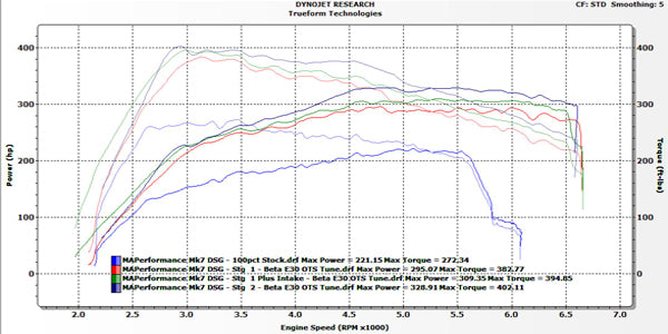 MAPerformance E30 Tuning Results! *Tunes now Available