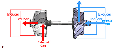 How to Pick a Turbocharger – MAPerformance