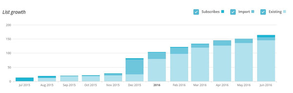 Newsletter Growth from Privy with MailChimp UPstudio