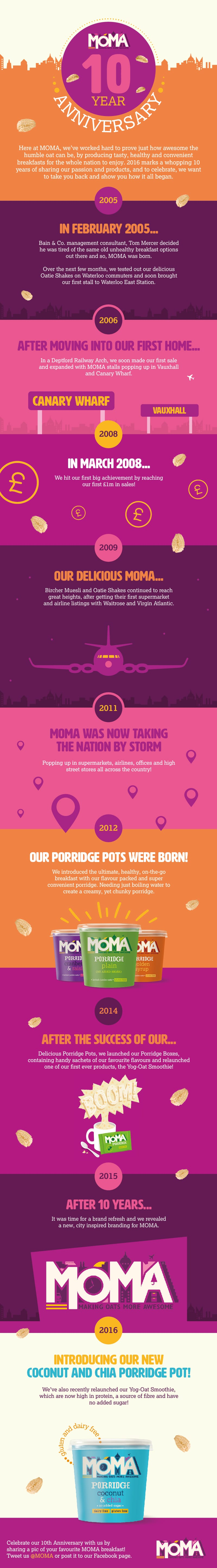 Moma 10 Year Infographic