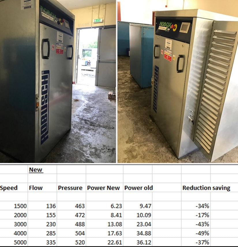 MASSIVE ENERGY SAVINGS CAN BE MADE BY USING ROBUSCHI ROBOX BLOWERS