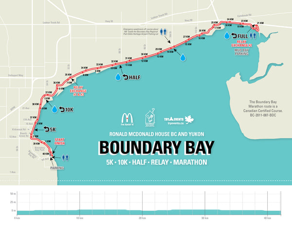 Try Events: Ronald Mcdonald House Boundary Bay Marathon