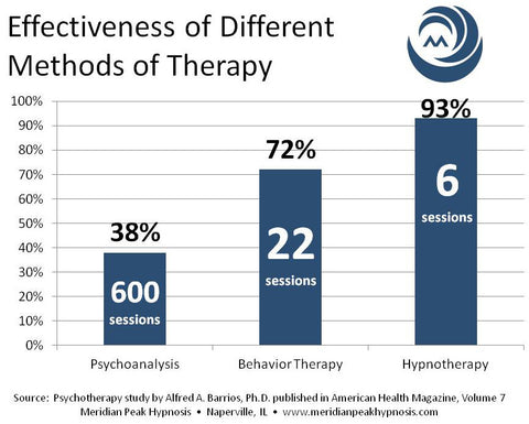 Effectiveness of Hypnotherapy