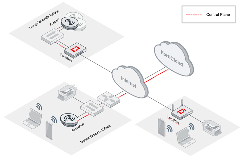 Fortinet Wireless Diagram