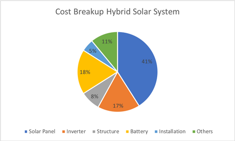 Cost of Rooftop Solar System (On-Grid, Off-Grid, Hybrid) in