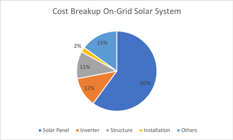 Cost of Rooftop Solar System (On-Grid, Off-Grid, Hybrid) in India