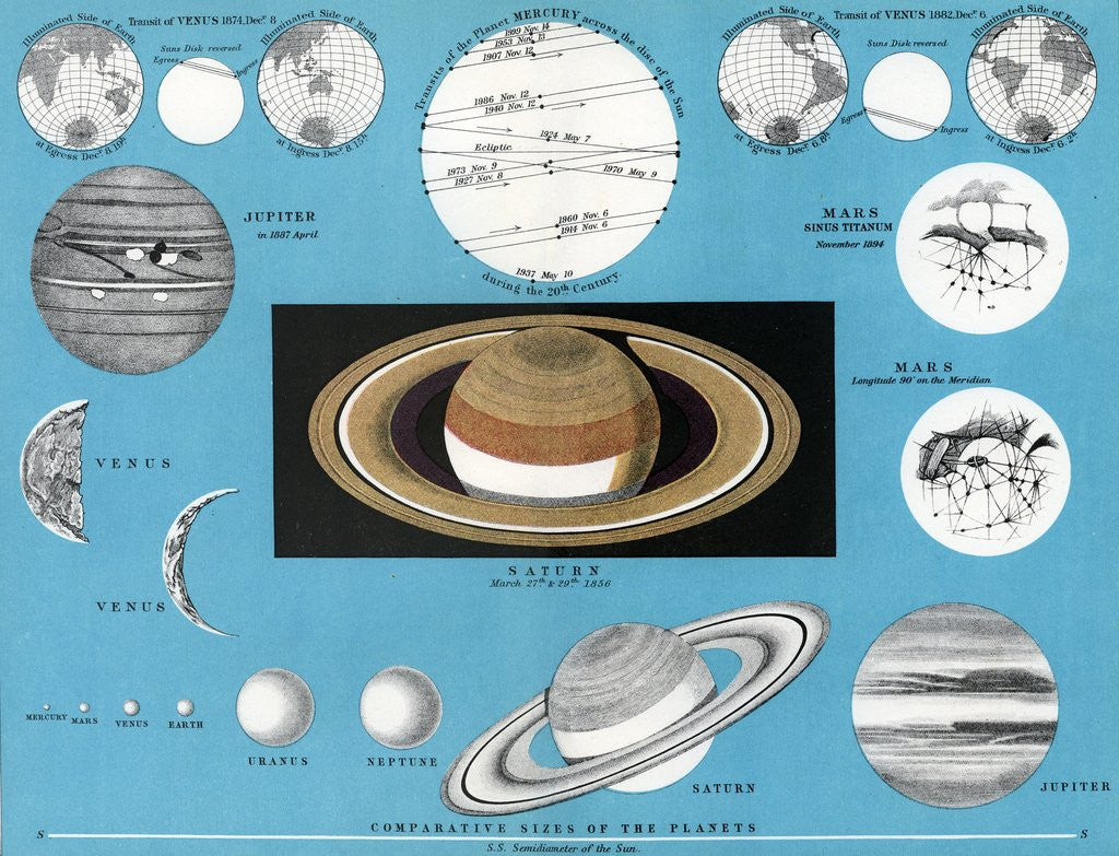 Detail of Chart of the comparative sizes of the planets by Corbis