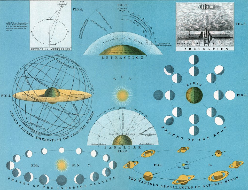 Detail of Diagram of basic concepts of astronomy by Corbis