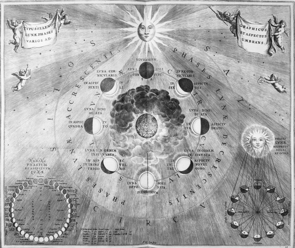 Detail of 1810 Engraving Showing Phases of the Moon by Corbis