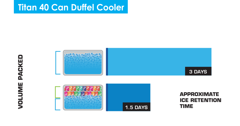 40 Can duffel ice chart