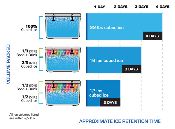 Titan Roto 20QT Ice Chart - 22 lbs or 100% Cubed Ice lasts up to 4 days - 16 lbs or 66% Cubed Ice 33% Food and Drink lasts up to 3 days - 12 lbs or 50% Cubed Ice 50% Food and Drink lasts up to 2 days