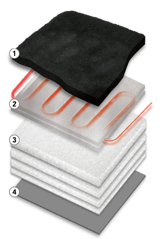 Product Layers - 1 Flannel Exterior - 2 Heating Pad - 3 4 layers of foam cushioning - 4 wipe clean, water resistant base