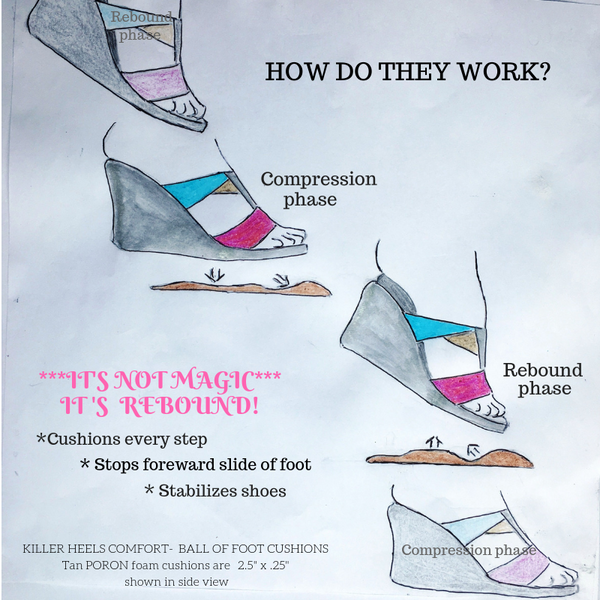 "How contoured PORON shoe inserts work ""like magic"" to stop foot slide in high heels and flats, stabilize shoes and cushion the ball of the foot"