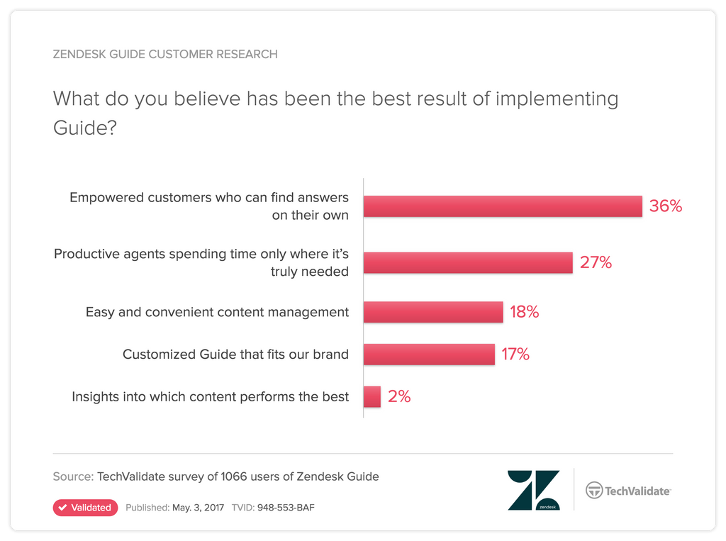 result-of-implementing-Zendesk-Guide