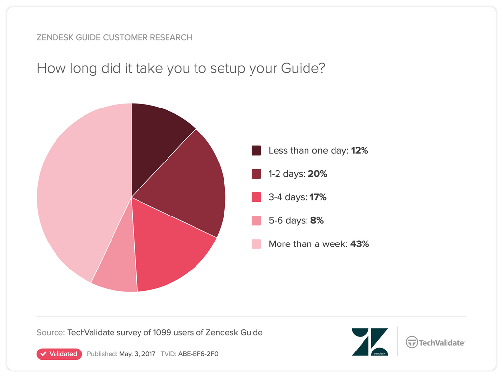 time-to-setup-Zendesk-Guide