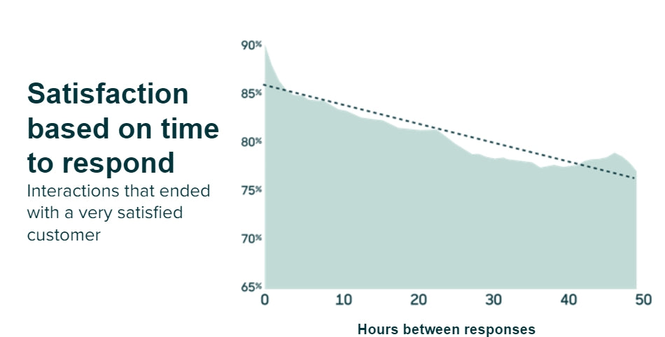 correlation-between-customer-satisfaction-and-response-time