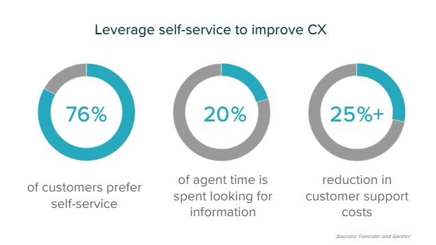 leverage-self-service-to-improve-cx