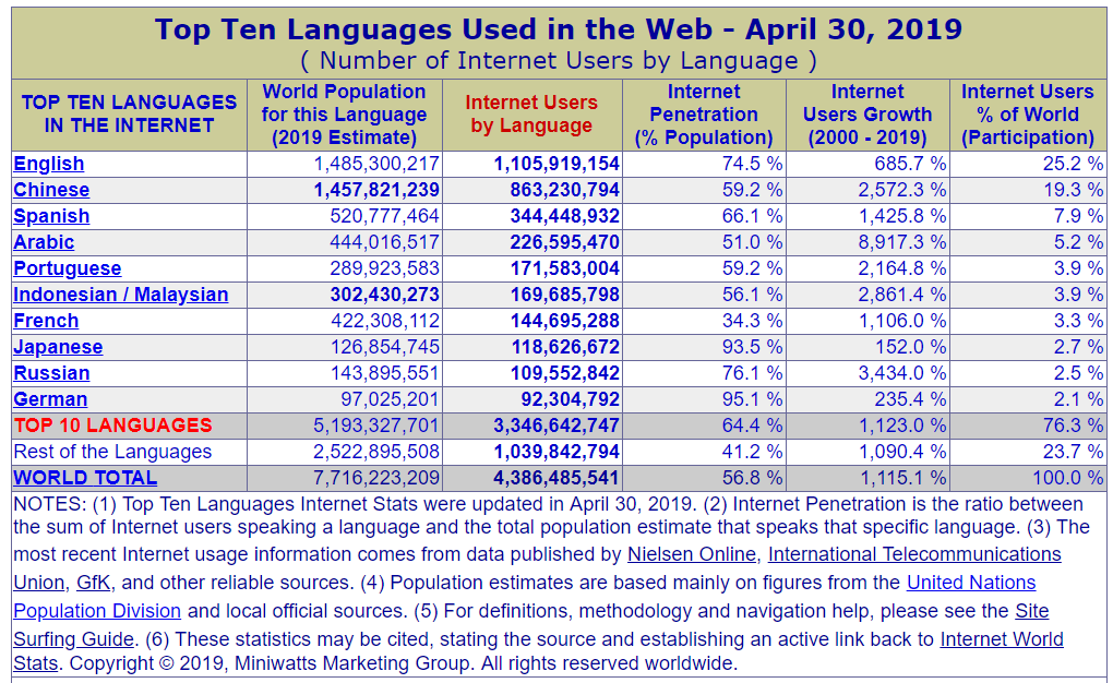 top-ten-languages-on-the-web