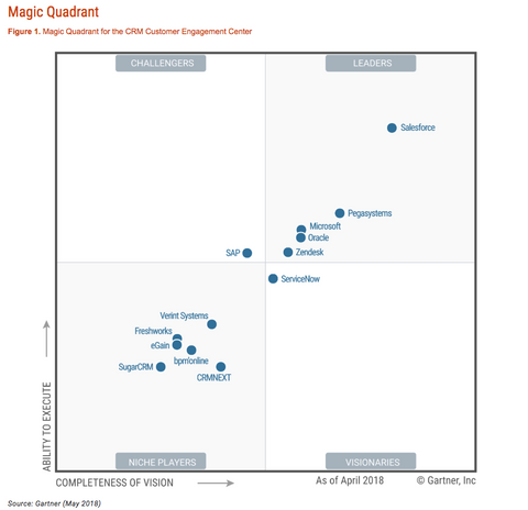 zendesk-magic-quadrant