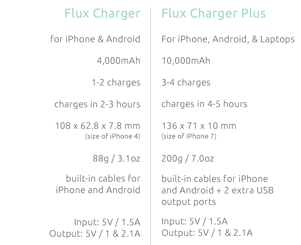 Flux Portable Charger comparison