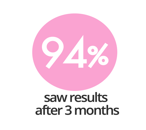 94 percent saw results after 3 months