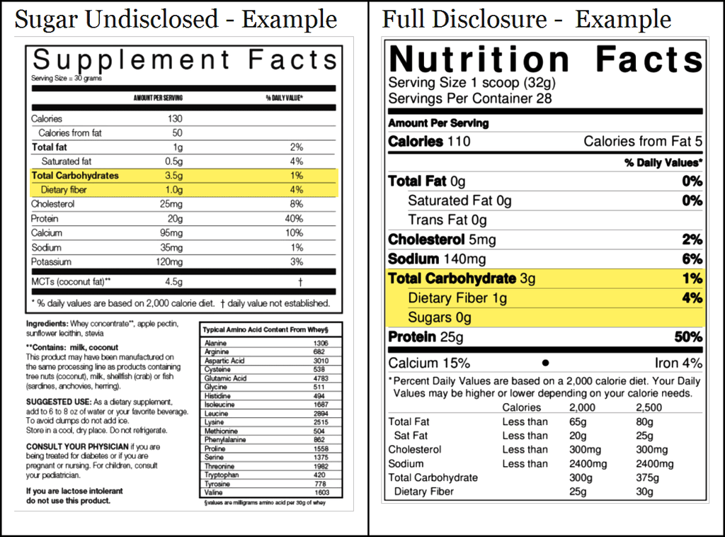 examples of Nutrition Facts disclosing and non-disclosing sugars