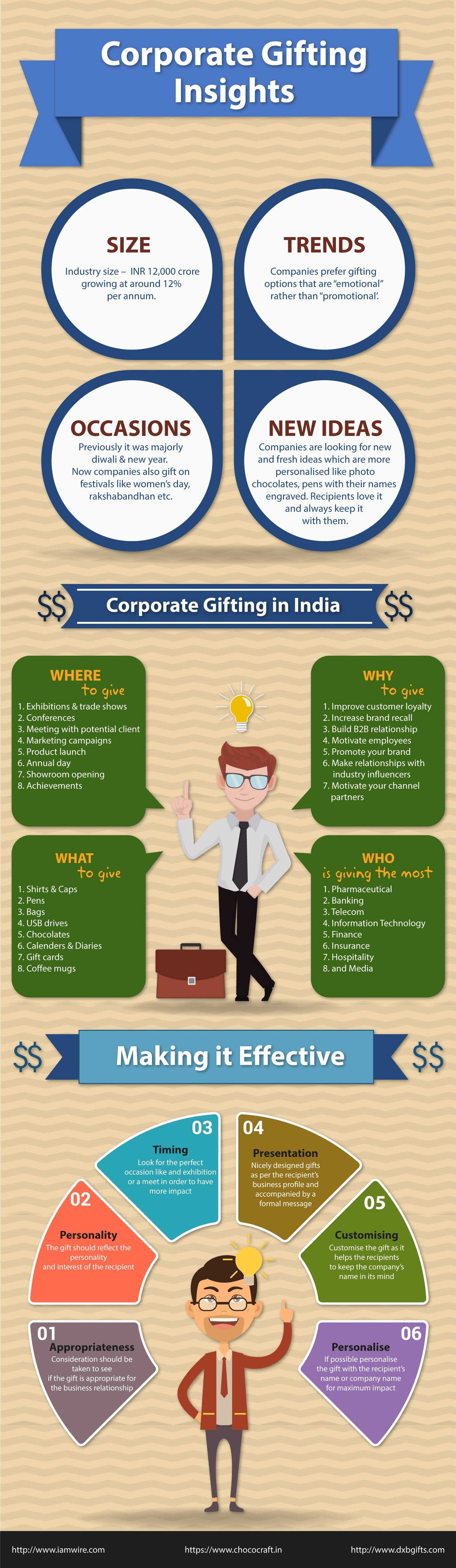 corporate gifting insights