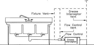 Air Gap In Plumbing Decorate 3 Compartment Sink The Home