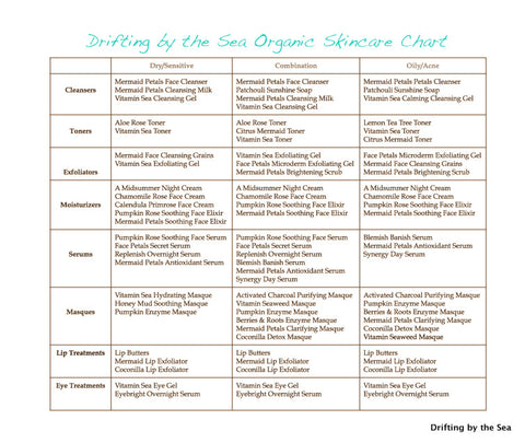 Drifting by the Sea Organic Skincare Chart