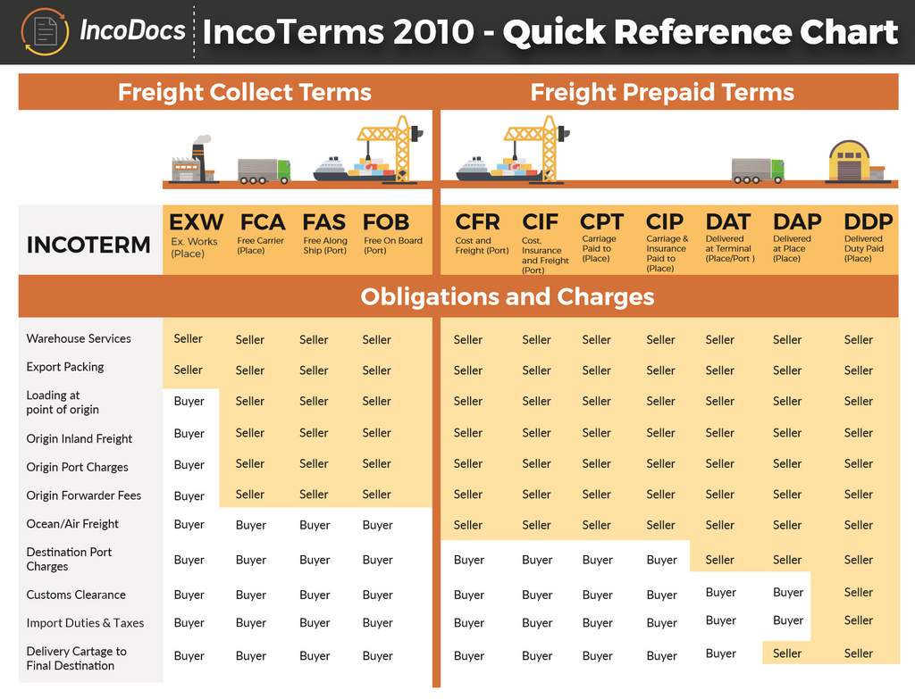 Import from China - First Understand Incoterms | China Checkup