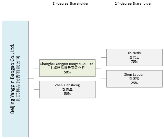 Low Complexity Chinese Company Ownership Chart