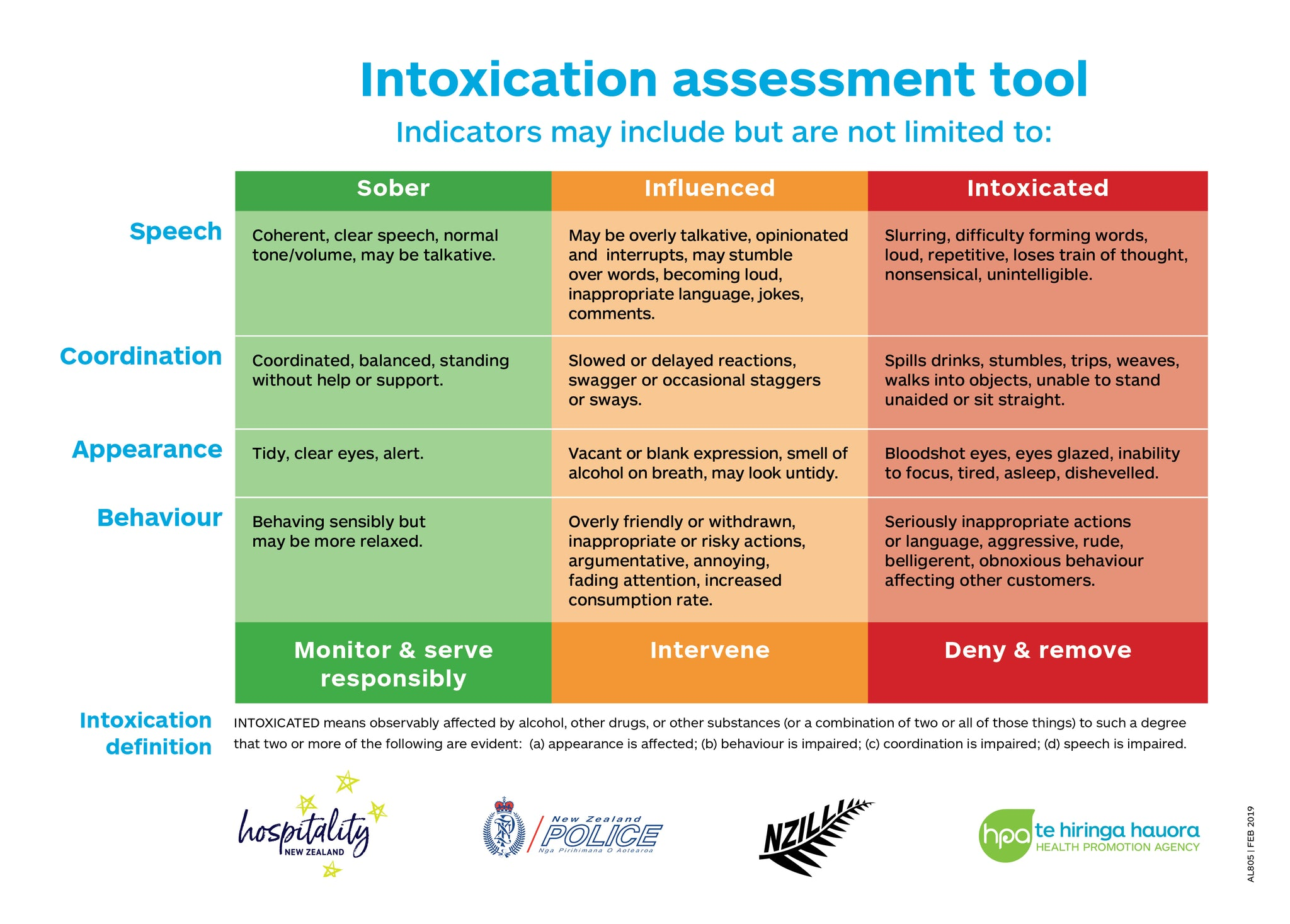Intoxication Assessment Tool Poster