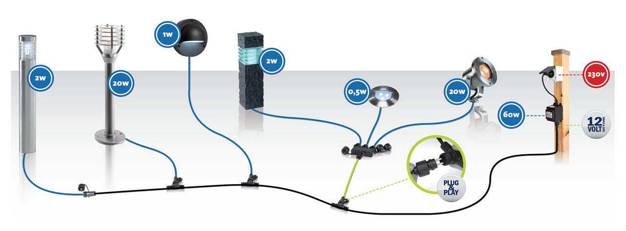 Techmar Garden Lighting System Overview