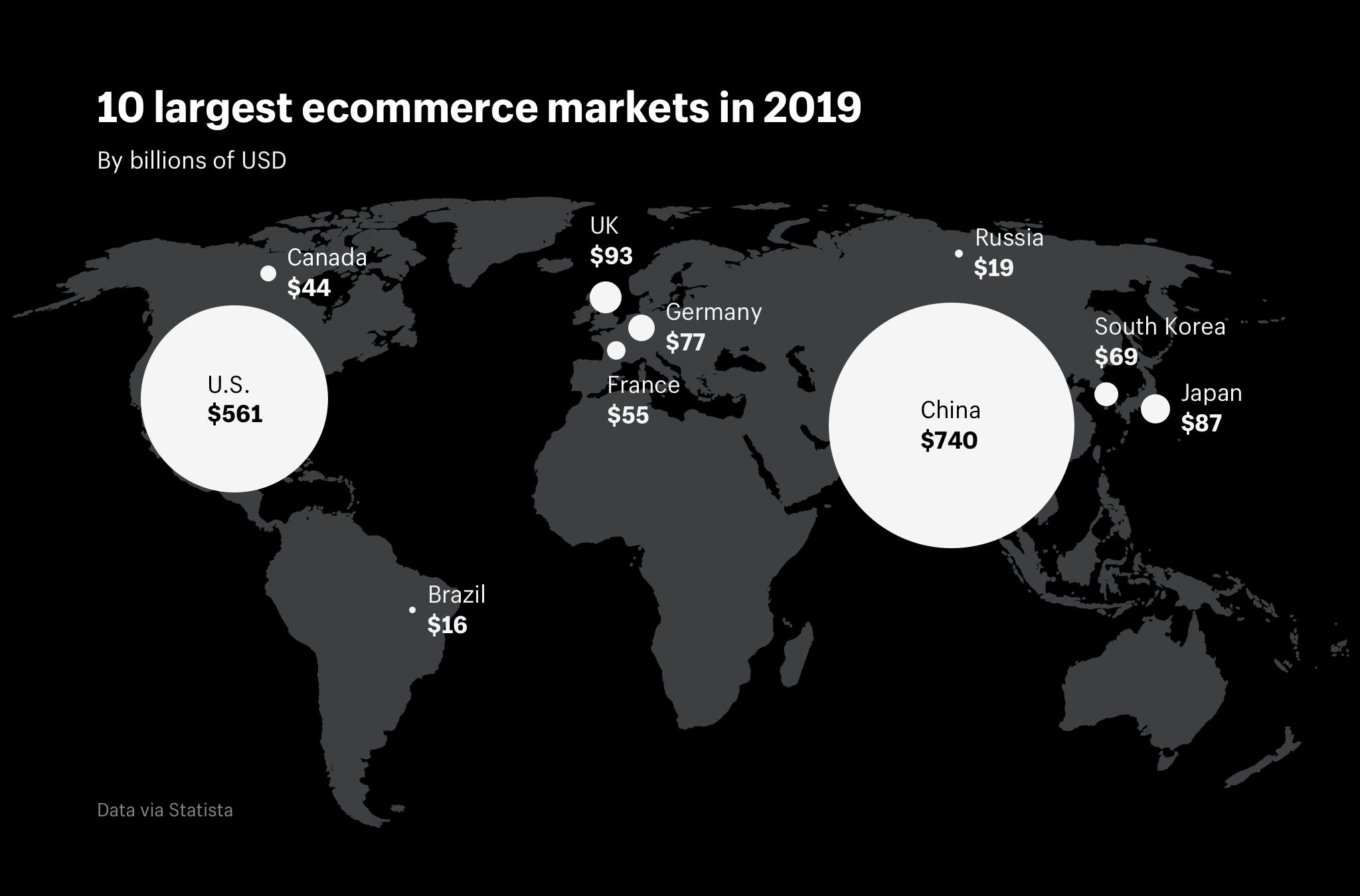 10 largest ecommerce markets in 2019